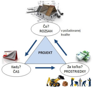 zadanie externého projektu zmluva odielo
